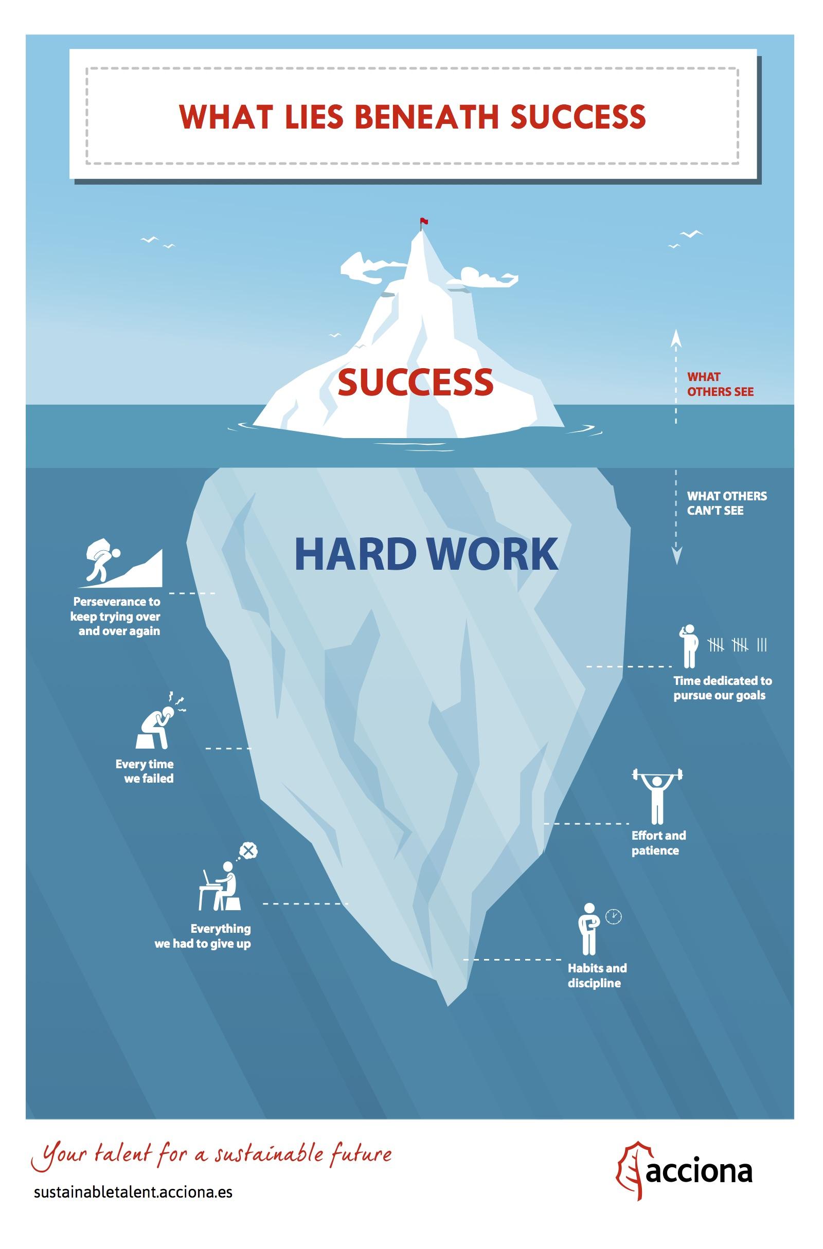Iceberg Theory Employment Channel ACCIONA