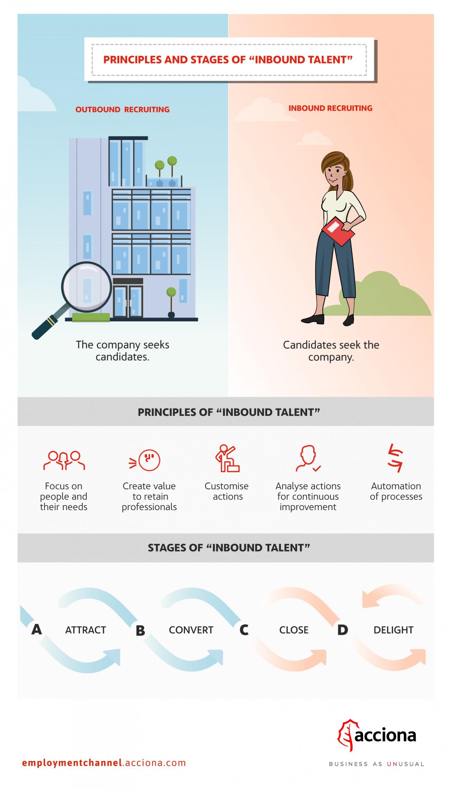 Inbound Talent