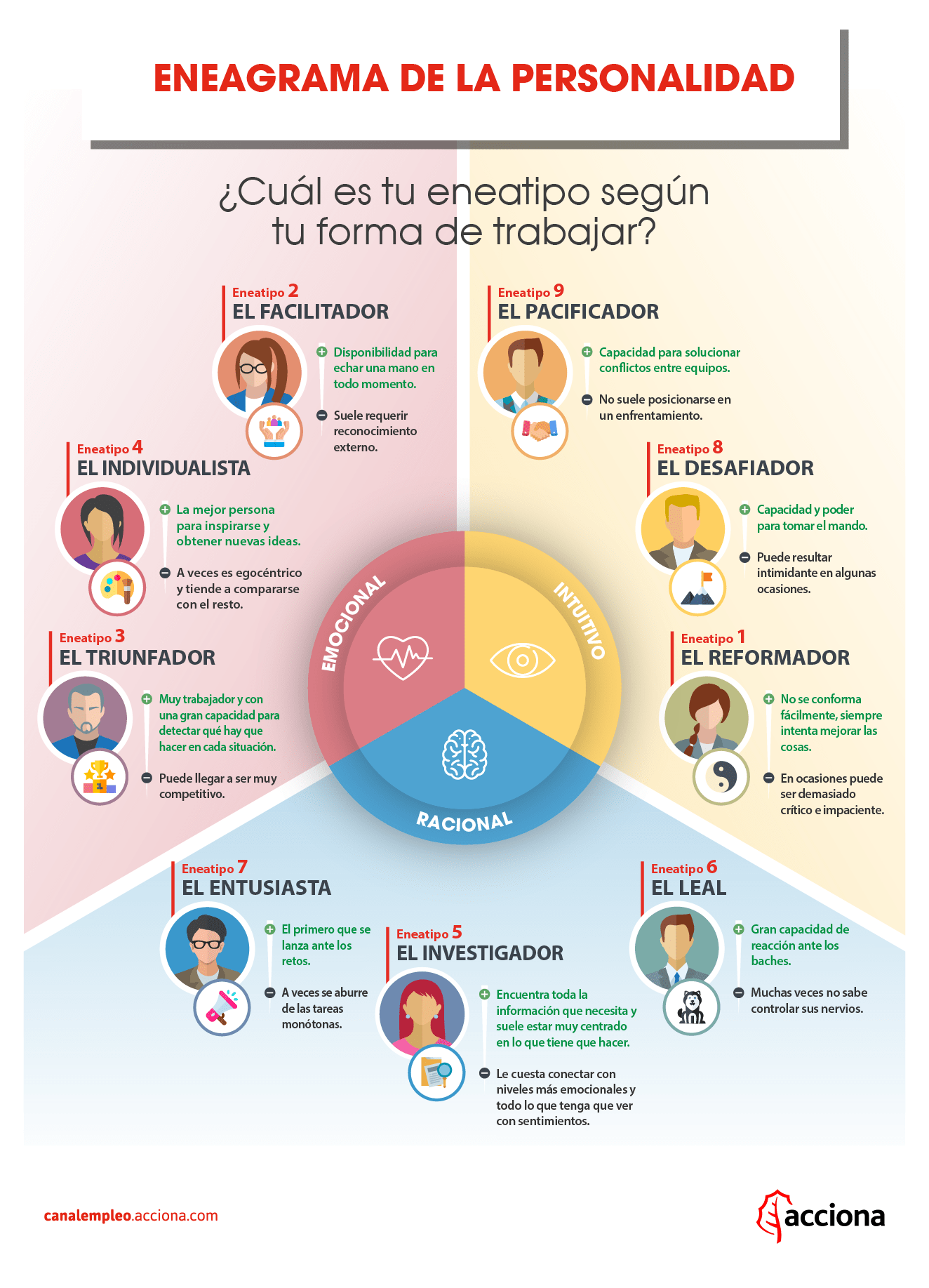 Infografia Acciona-Eneagrama