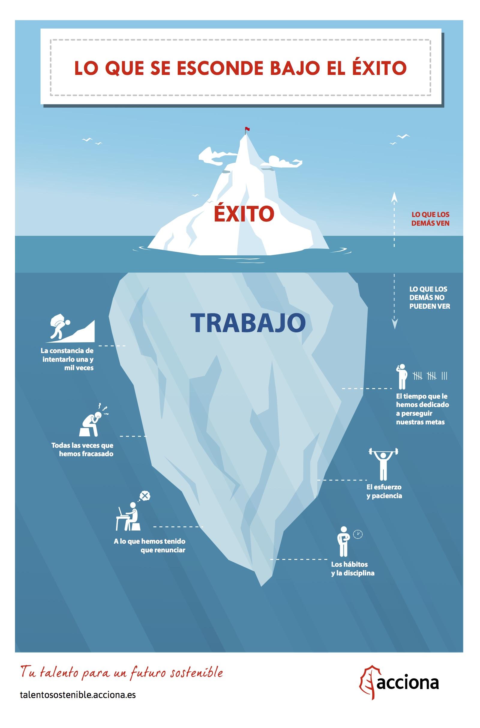 Teoria del Iceberg canal empleo ACCIONA