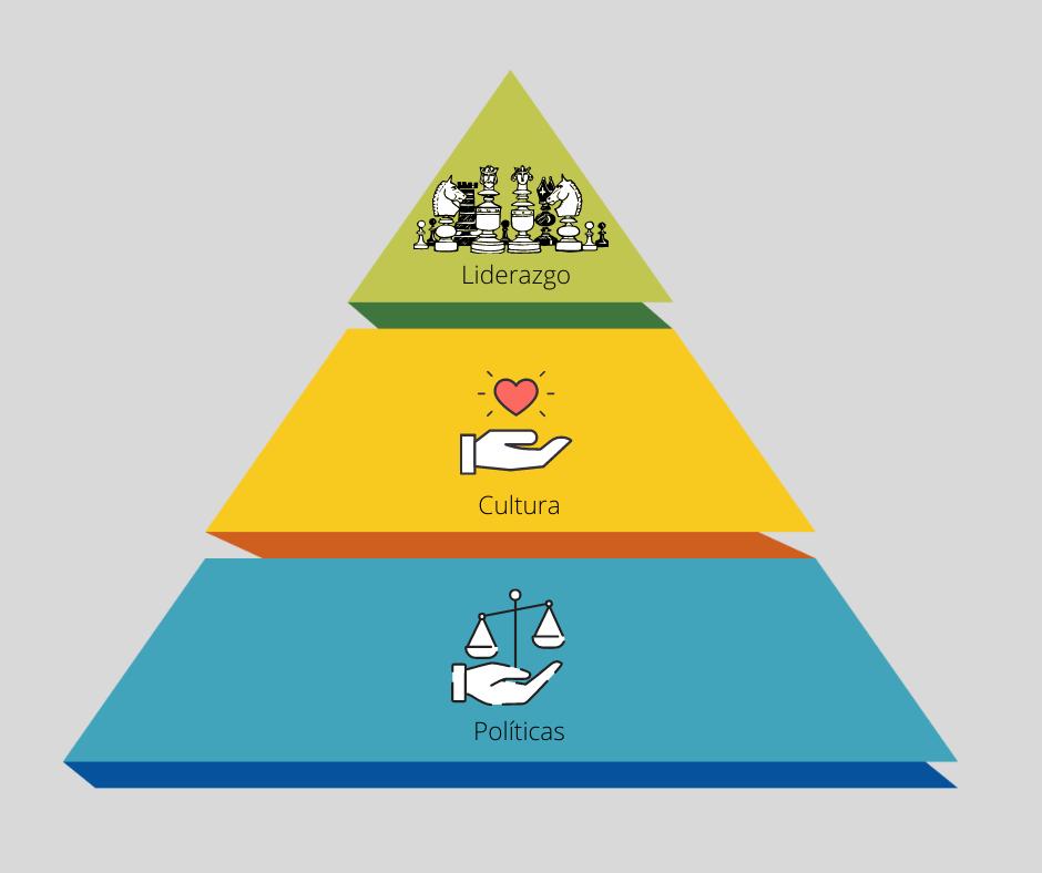 pirámide de la RFC