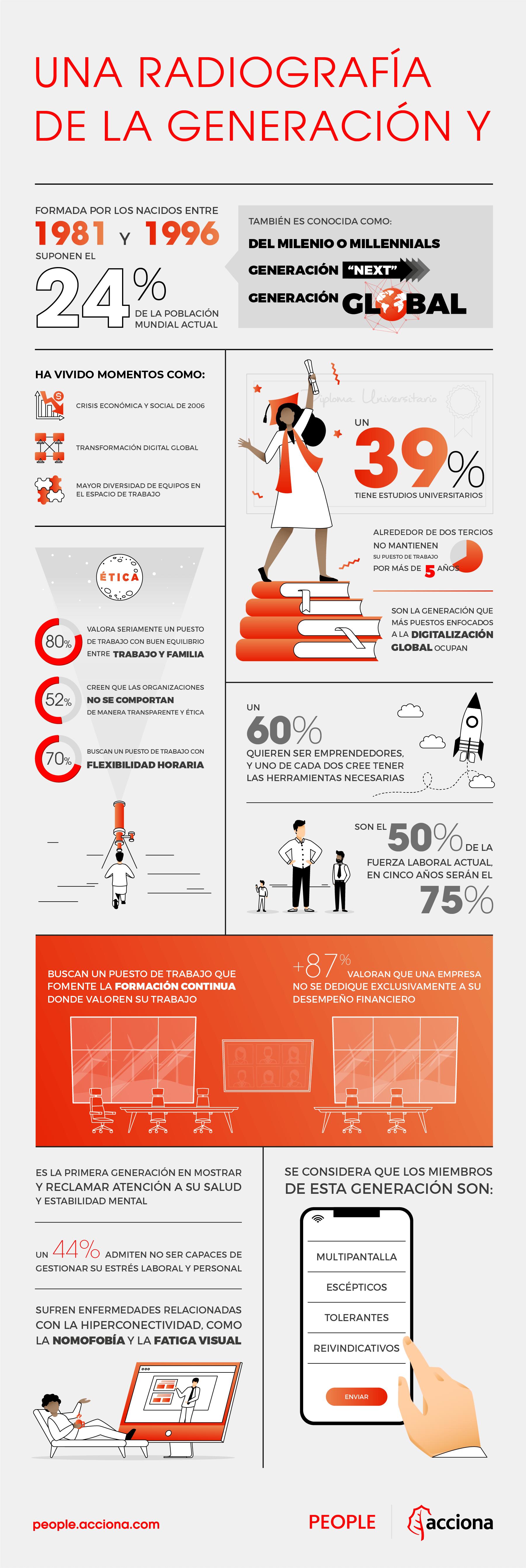 infografía generación Y