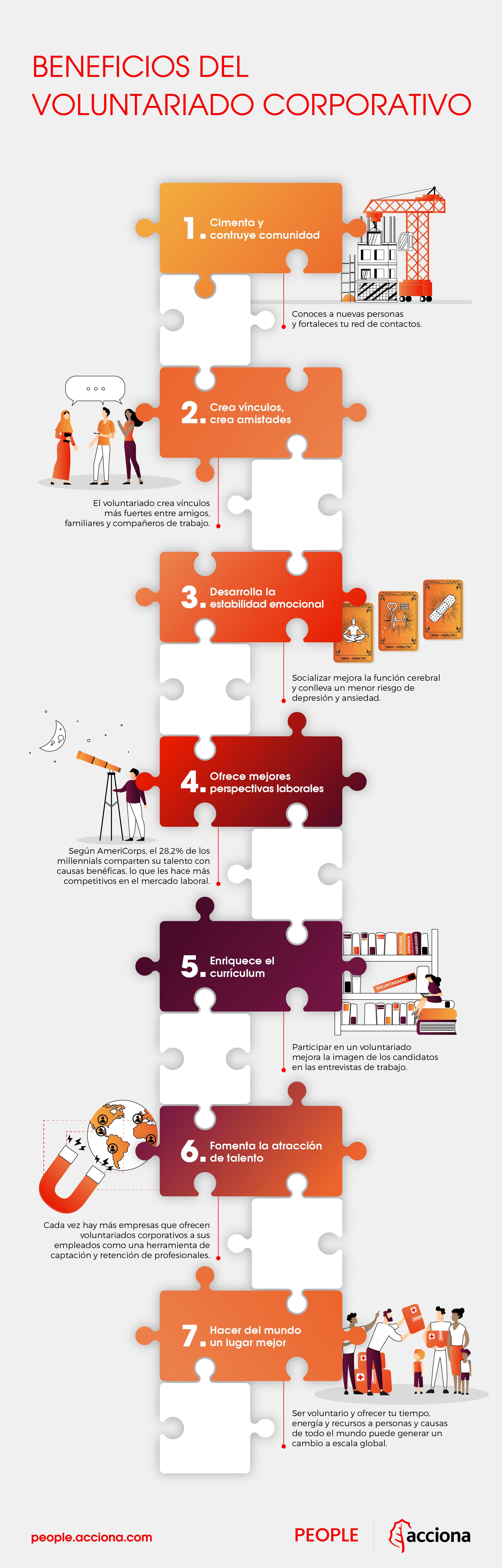 infografía de voluntariado ACCIONA